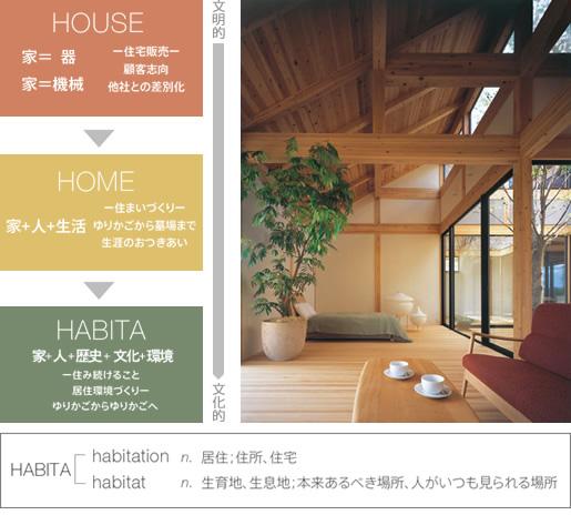 HABITAとはのイメージ